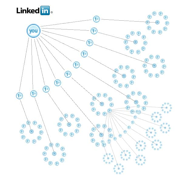 how to get 5 000 linkedin connections in 30 days or less